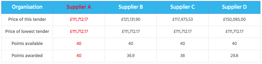 Supplier Table image