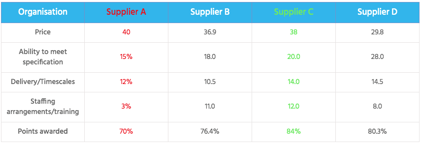 Supplier table image 3